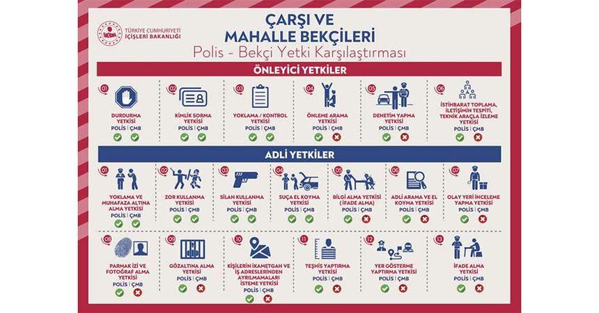 İşte Polis ve Bekçi arasındaki farklar!