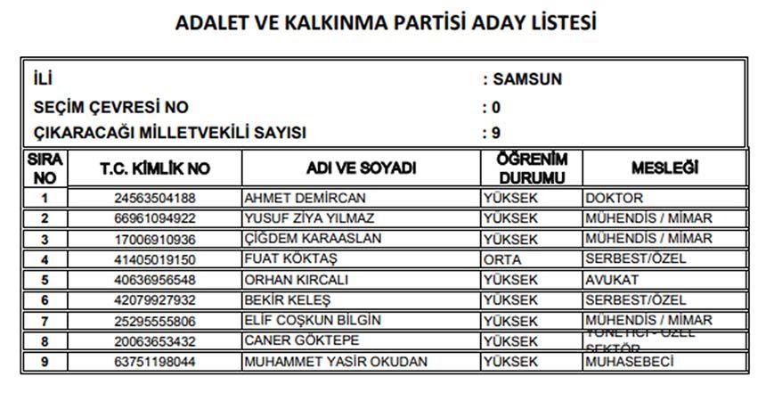 İşte AK Parti'nin Samsun adayları...