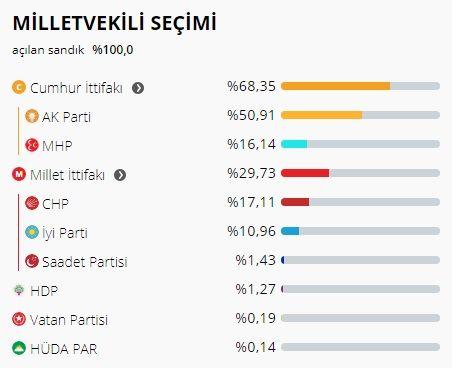 Samsun kararını verdi...CHP ve MHP vekillerini korudu...İYİ Parti AKP'den 1 sandalye kaptı...